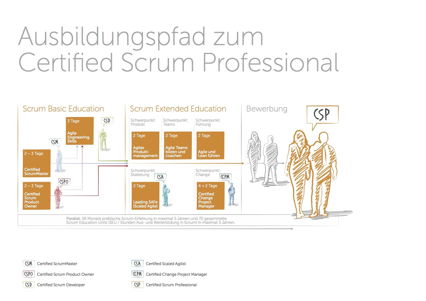 Scrum_Ausbildungspfad
