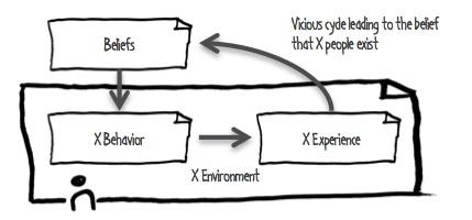 x_cycle