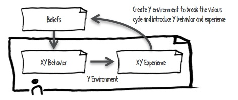 y_environment