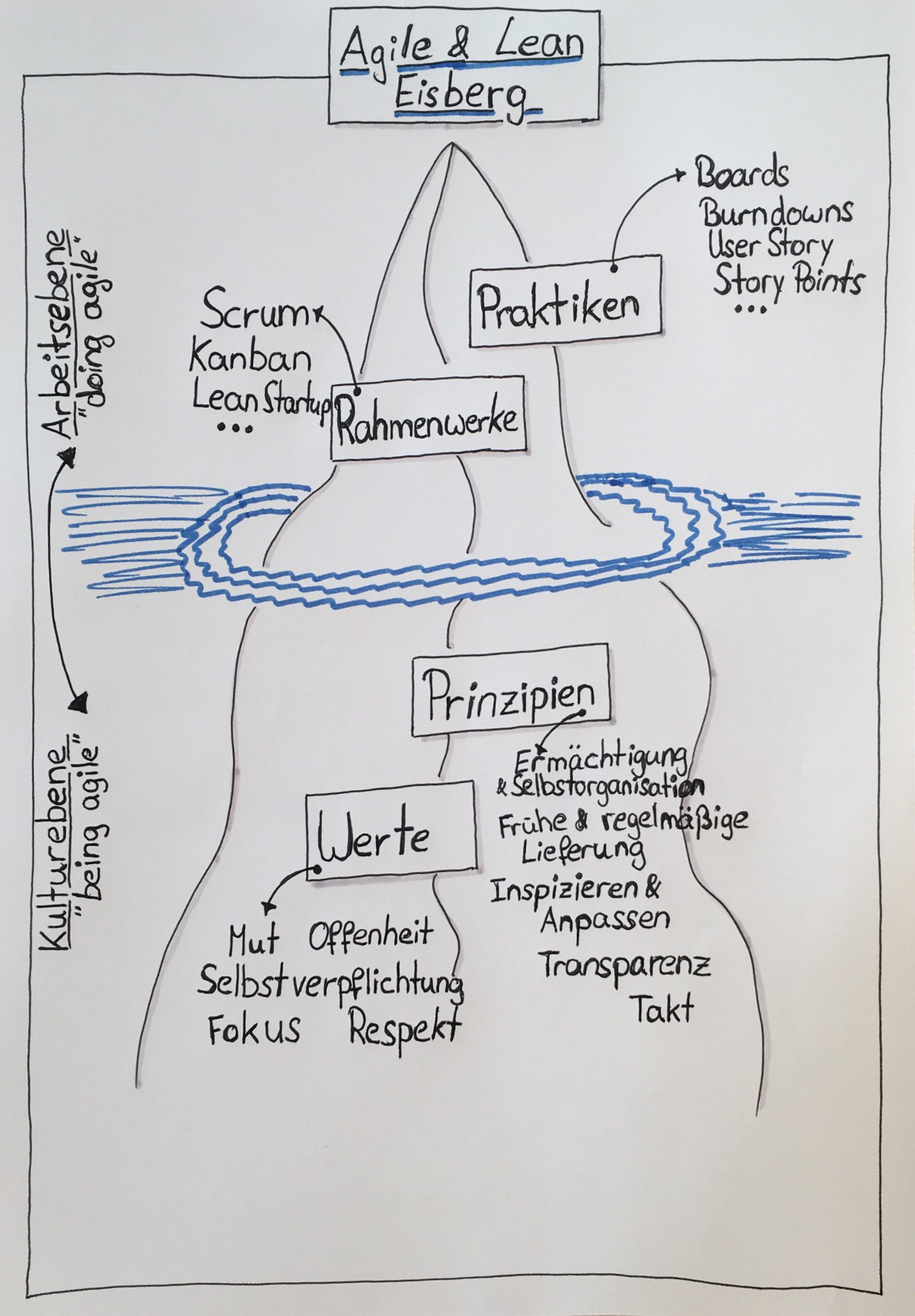 Prinzipien   wibas blog