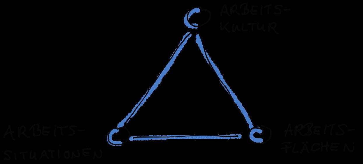 Ein Dreieck aus Arbeitskultur, Arbeitssituationen und Arbeitsflächen