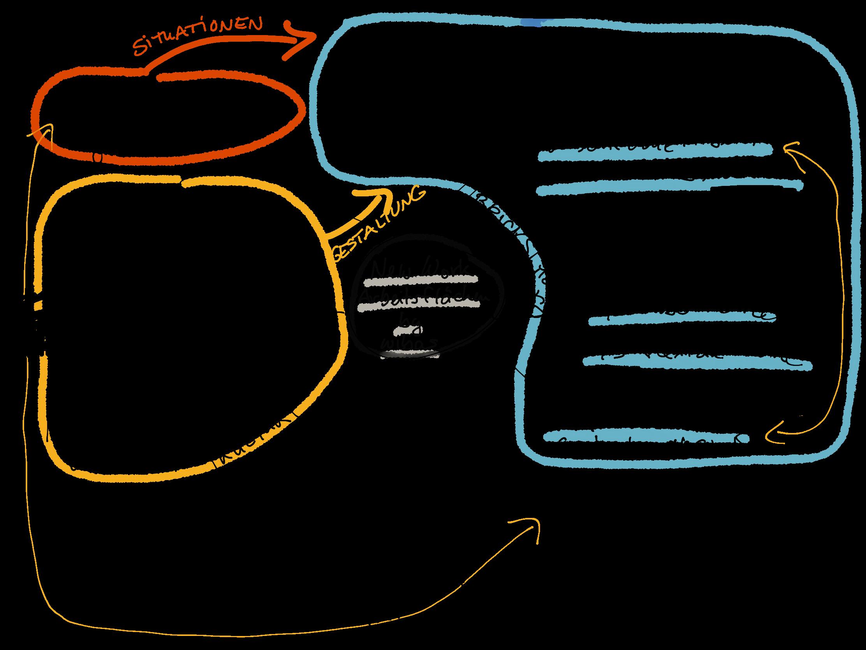 """Eine Minamap für New Work: Anforderungen einsammeln um Arbeitssituationen zu erkennen, verschiedene Arbeitssituationen anbieten, Testen, """"gemütliche"""" Arbeitssituationen bereitstellen, Schallschutz, Gestaltung sollte weitergetrieben sein"""