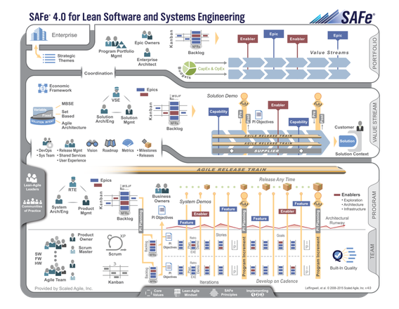 Scaled Agile (v.4.0) Big Picture