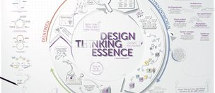 Design Thinking Poster
