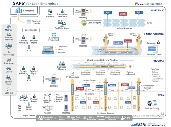 Scaled Agile (v.4.5) Big Picture